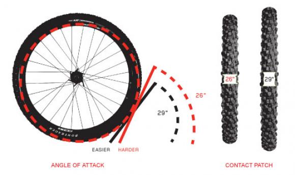 Диаметр колес. 26 или 29?!